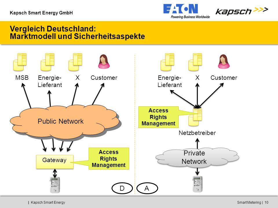Kapsch Smart Energy GmbH ||Kapsch Smart EnergySmart Metering10 Vergleich Deutschland: Marktmodell und Sicherheitsaspekte Gateway MSBEnergie- Lieferant XCustomer Netzbetreiber Energie- Lieferant XCustomer DA Private Network Public Network Access Rights Management