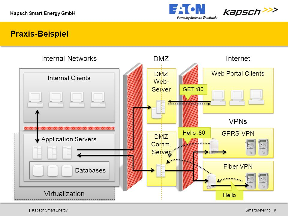 Kapsch Smart Energy GmbH ||Kapsch Smart EnergySmart Metering9 Virtualization Praxis-Beispiel DMZ Web- Server DMZ Comm. Server Web Portal Clients GPRS