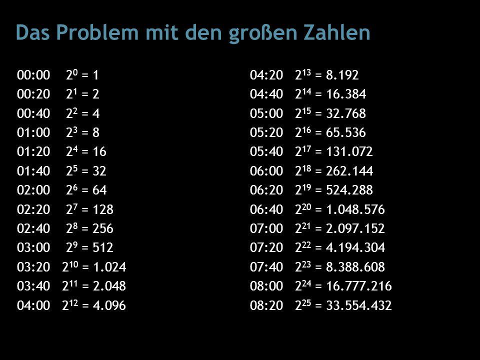 Das Problem mit den großen Zahlen 00:00 2 0 = 1 00:20 2 1 = 2 00:40 2 2 = 4 01:00 2 3 = 8 01:20 2 4 = 16 01:40 2 5 = 32 02:00 2 6 = 64 02:20 2 7 = 128 02:40 2 8 = 256 03:00 2 9 = 512 03:20 2 10 = 1.024 03:40 2 11 = 2.048 04:00 2 12 = 4.096 04:20 2 13 = 8.192 04:40 2 14 = 16.384 05:00 2 15 = 32.768 05:20 2 16 = 65.536 05:40 2 17 = 131.072 06:00 2 18 = 262.144 06:20 2 19 = 524.288 06:40 2 20 = 1.048.576 07:00 2 21 = 2.097.152 07:20 2 22 = 4.194.304 07:40 2 23 = 8.388.608 08:00 2 24 = 16.777.216 08:20 2 25 = 33.554.432