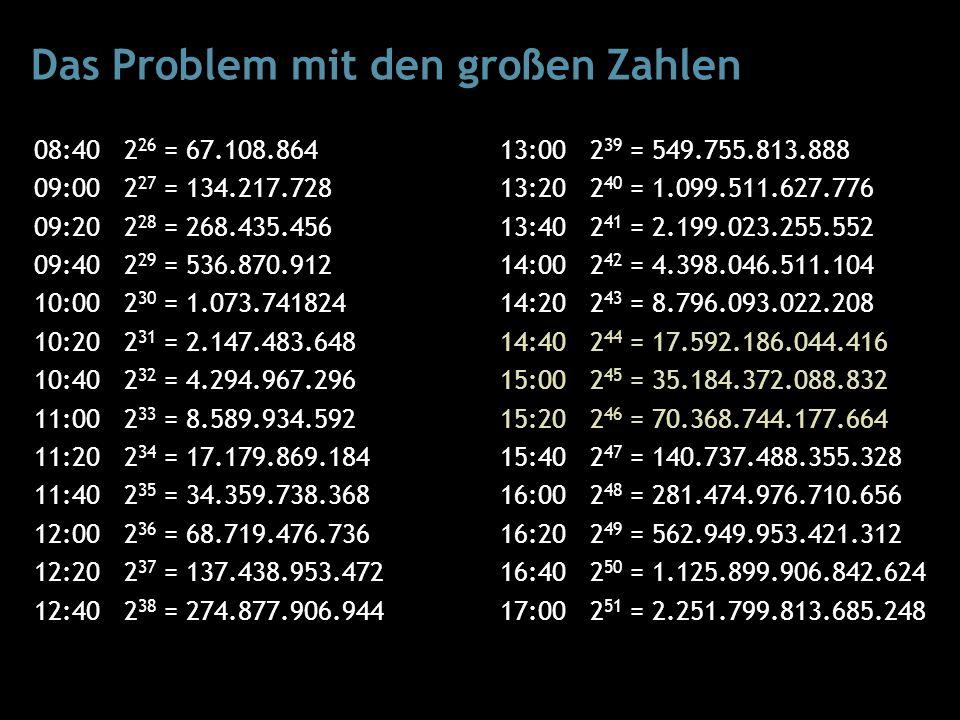 Das Problem mit den großen Zahlen 08:40 2 26 = 67.108.864 09:00 2 27 = 134.217.728 09:20 2 28 = 268.435.456 09:40 2 29 = 536.870.912 10:00 2 30 = 1.073.741824 10:20 2 31 = 2.147.483.648 10:40 2 32 = 4.294.967.296 11:00 2 33 = 8.589.934.592 11:20 2 34 = 17.179.869.184 11:40 2 35 = 34.359.738.368 12:00 2 36 = 68.719.476.736 12:20 2 37 = 137.438.953.472 12:40 2 38 = 274.877.906.944 13:00 2 39 = 549.755.813.888 13:20 2 40 = 1.099.511.627.776 13:40 2 41 = 2.199.023.255.552 14:00 2 42 = 4.398.046.511.104 14:20 2 43 = 8.796.093.022.208 14:40 2 44 = 17.592.186.044.416 15:00 2 45 = 35.184.372.088.832 15:20 2 46 = 70.368.744.177.664 15:40 2 47 = 140.737.488.355.328 16:00 2 48 = 281.474.976.710.656 16:20 2 49 = 562.949.953.421.312 16:40 2 50 = 1.125.899.906.842.624 17:00 2 51 = 2.251.799.813.685.248