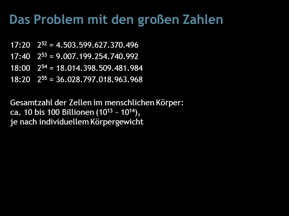 Das Problem mit den großen Zahlen 17:20 2 52 = 4.503.599.627.370.496 17:40 2 53 = 9.007.199.254.740.992 18:00 2 54 = 18.014.398.509.481.984 18:20 2 55 = 36.028.797.018.963.968 Gesamtzahl der Zellen im menschlichen Körper: ca.