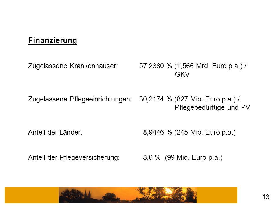 Finanzierung Zugelassene Krankenhäuser: 57,2380 % (1,566 Mrd. Euro p.a.) / GKV Zugelassene Pflegeeinrichtungen: 30,2174 % (827 Mio. Euro p.a.) / Pfleg