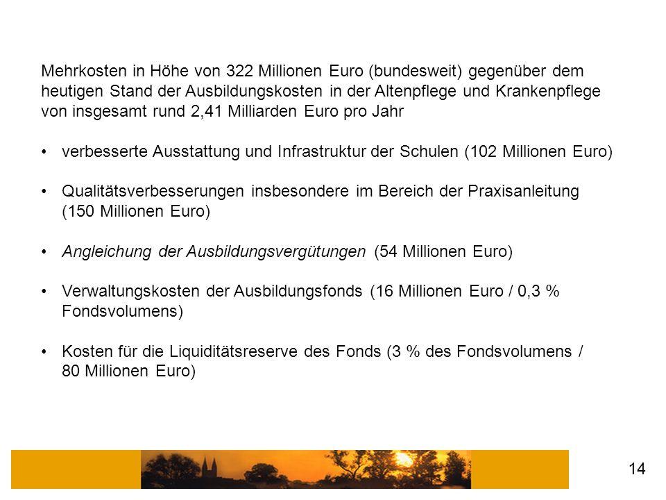 Mehrkosten in Höhe von 322 Millionen Euro (bundesweit) gegenüber dem heutigen Stand der Ausbildungskosten in der Altenpflege und Krankenpflege von ins
