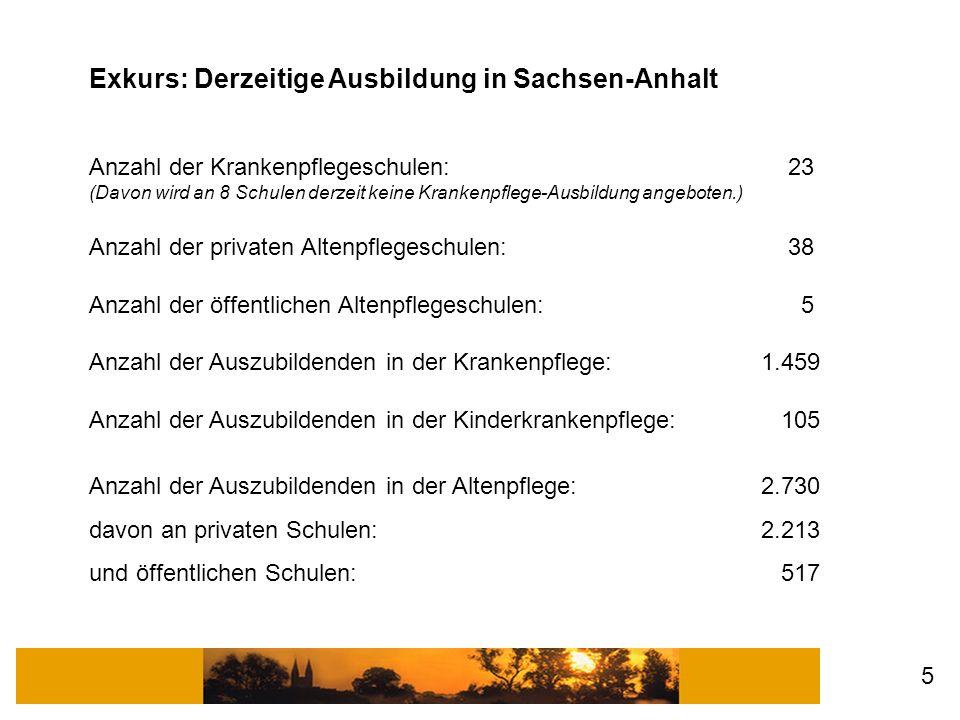 Exkurs: Derzeitige Ausbildung in Sachsen-Anhalt Anzahl der Krankenpflegeschulen: 23 (Davon wird an 8 Schulen derzeit keine Krankenpflege-Ausbildung angeboten.) Anzahl der privaten Altenpflegeschulen: 38 Anzahl der öffentlichen Altenpflegeschulen: 5 Anzahl der Auszubildenden in der Krankenpflege: 1.459 Anzahl der Auszubildenden in der Kinderkrankenpflege: 105 Anzahl der Auszubildenden in der Altenpflege: 2.730 davon an privaten Schulen:2.213 und öffentlichen Schulen: 517 5