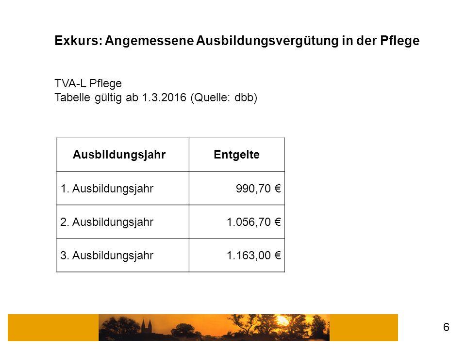 AusbildungsjahrEntgelte 1. Ausbildungsjahr 990,70 € 2.
