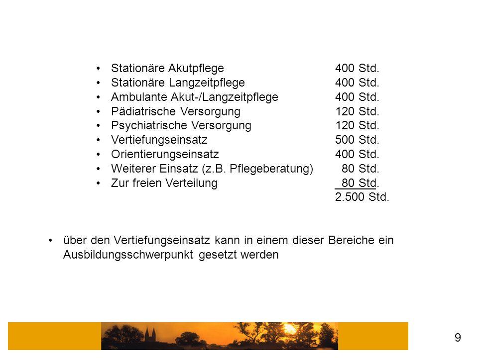 Stationäre Akutpflege 400 Std. Stationäre Langzeitpflege400 Std. Ambulante Akut-/Langzeitpflege400 Std. Pädiatrische Versorgung120 Std. Psychiatrische