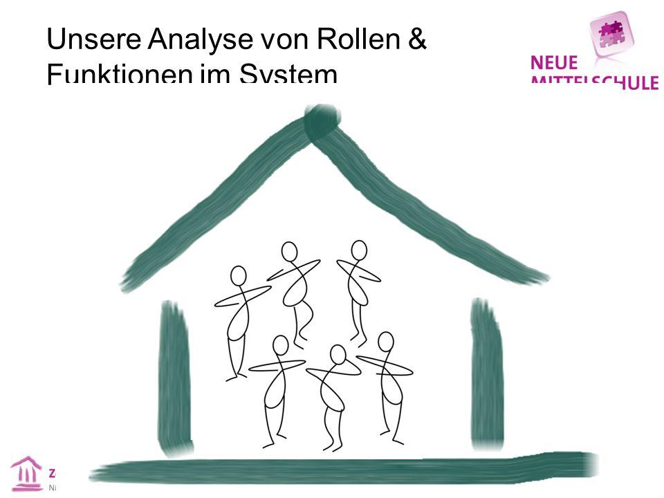Unsere Analyse von Rollen & Funktionen im System