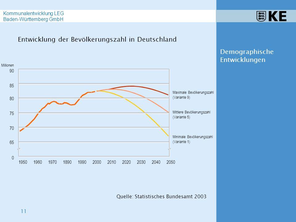 11 Kommunalentwicklung LEG Baden-Württemberg GmbH Demographische Entwicklungen 1990200020102020203020402050 75 80 85 90 Millionen 70 65 0 Mittlere Bevölkerungszahl (Variante 5) Maximale Bevölkerungszahl (Variante 9) Minimale Bevölkerungszahl (Variante 1) 1890197019601950 Entwicklung der Bevölkerungszahl in Deutschland Quelle: Statistisches Bundesamt 2003