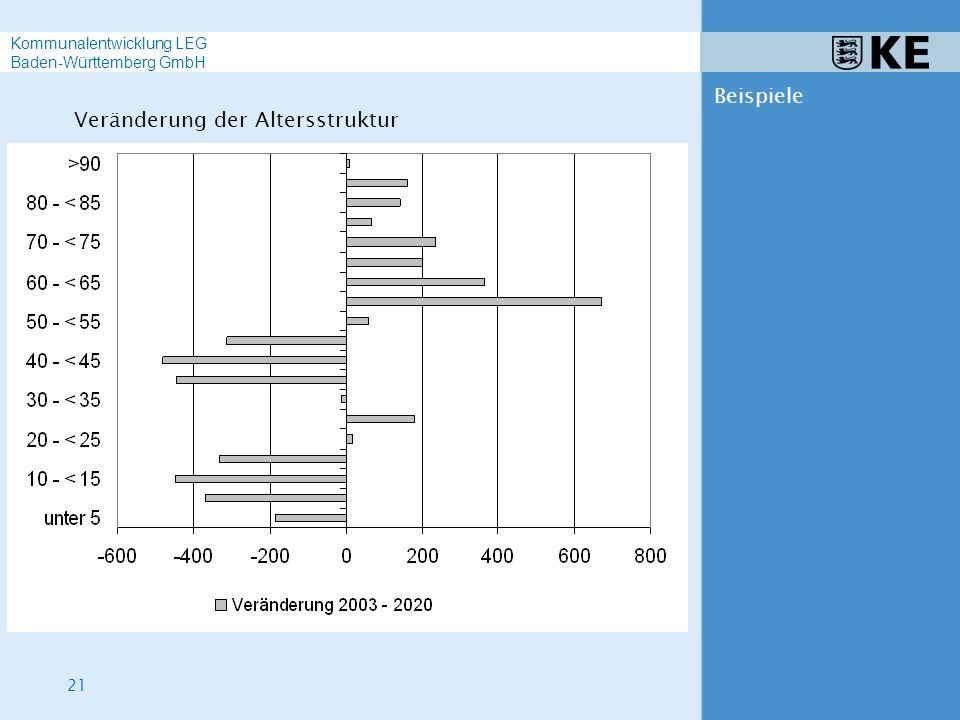 21 Kommunalentwicklung LEG Baden-Württemberg GmbH Beispiele Veränderung der Altersstruktur