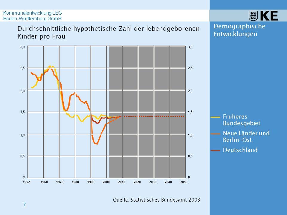 18 Strategische Überlegungen Kommunalentwicklung LEG Baden-Württemberg GmbH Demographisches Profil Erfassen des demographischen Profils einer Gemeinde Ausgangslage Strukturanalyse Bevölkerungsprognose in Entwicklungsszenarien Auswirkungen auf den Infrastrukturbedarf Indikatoren zum demographischen Wandel