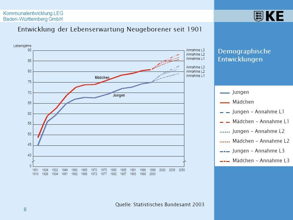 9 Kommunalentwicklung LEG Baden-Württemberg GmbH Insgesamt Deutsche Ausländer 196019651970197519801985 0 200 400 600 800 1 000 19901995 Tausend -200 -400 2001 Abkommen über die Anwerbung ausländischer Arbeitskräfte von 1955 bis 1968 1973 Anwerbestop 1983 Rückkehrhilfegesetz 1993 Asylverfahrensgesetz Quelle: Statistisches Bundesamt 2003 Demographische Entwicklungen Saldo der Wanderungen über die Grenzen Deutschlands
