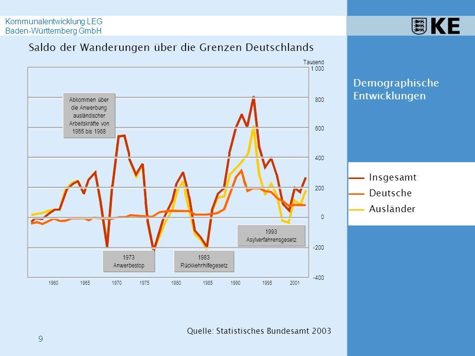 20 Kommunalentwicklung LEG Baden-Württemberg GmbH Beispiele Bevölkerungsprognose