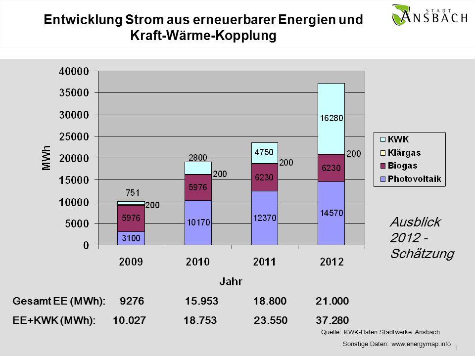 1 Entwicklung Strom aus erneuerbarer Energien und Kraft-Wärme-Kopplung Gesamt EE (MWh): 9276 15.953 18.800 21.000 EE+KWK (MWh): 10.027 18.753 23.550 37.280 Ausblick 2012 - Schätzung Quelle: KWK-Daten:Stadtwerke Ansbach Sonstige Daten: www.energymap.info