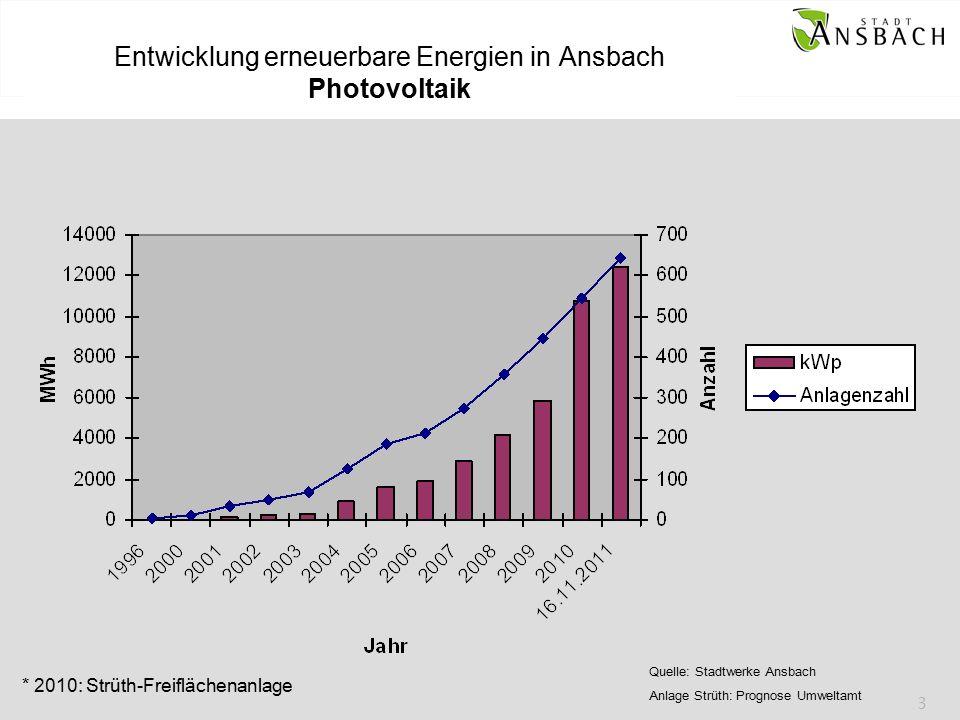 3 Entwicklung erneuerbare Energien in Ansbach Photovoltaik * 2010: Strüth-Freiflächenanlage Quelle: Stadtwerke Ansbach Anlage Strüth: Prognose Umweltamt