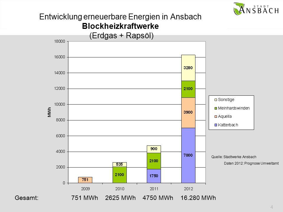 4 Entwicklung erneuerbare Energien in Ansbach Blockheizkraftwerke (Erdgas + Rapsöl) Gesamt: 751 MWh 2625 MWh 4750 MWh 16.280 MWh Quelle: Stadtwerke Ansbach Daten 2012: Prognose Umweltamt