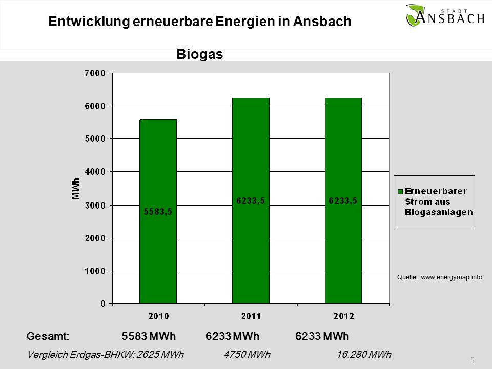 5 Entwicklung erneuerbare Energien in Ansbach Biogas Gesamt: 5583 MWh 6233 MWh 6233 MWh Vergleich Erdgas-BHKW: 2625 MWh4750 MWh 16.280 MWh Quelle: www.energymap.info