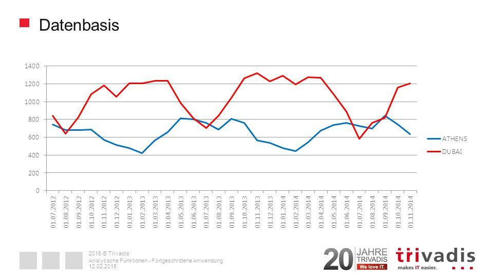 2015 © Trivadis Datenbasis 12.02.2015 Analytische Funktionen - Fortgeschrittene Anwendung