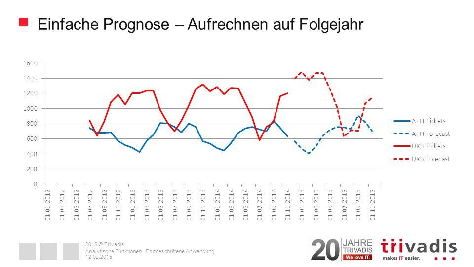 2015 © Trivadis Einfache Prognose – Aufrechnen auf Folgejahr 12.02.2015 Analytische Funktionen - Fortgeschrittene Anwendung
