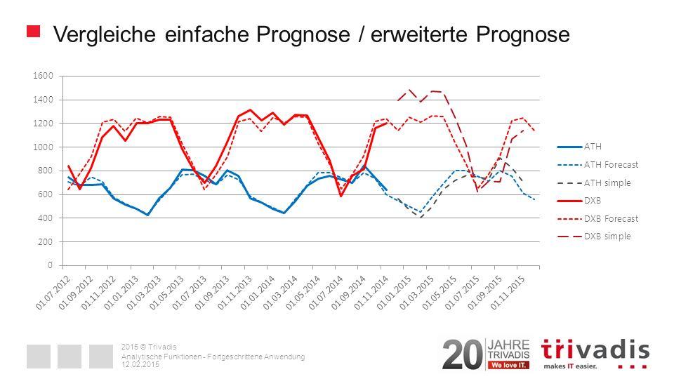 2015 © Trivadis Vergleiche einfache Prognose / erweiterte Prognose 12.02.2015 Analytische Funktionen - Fortgeschrittene Anwendung