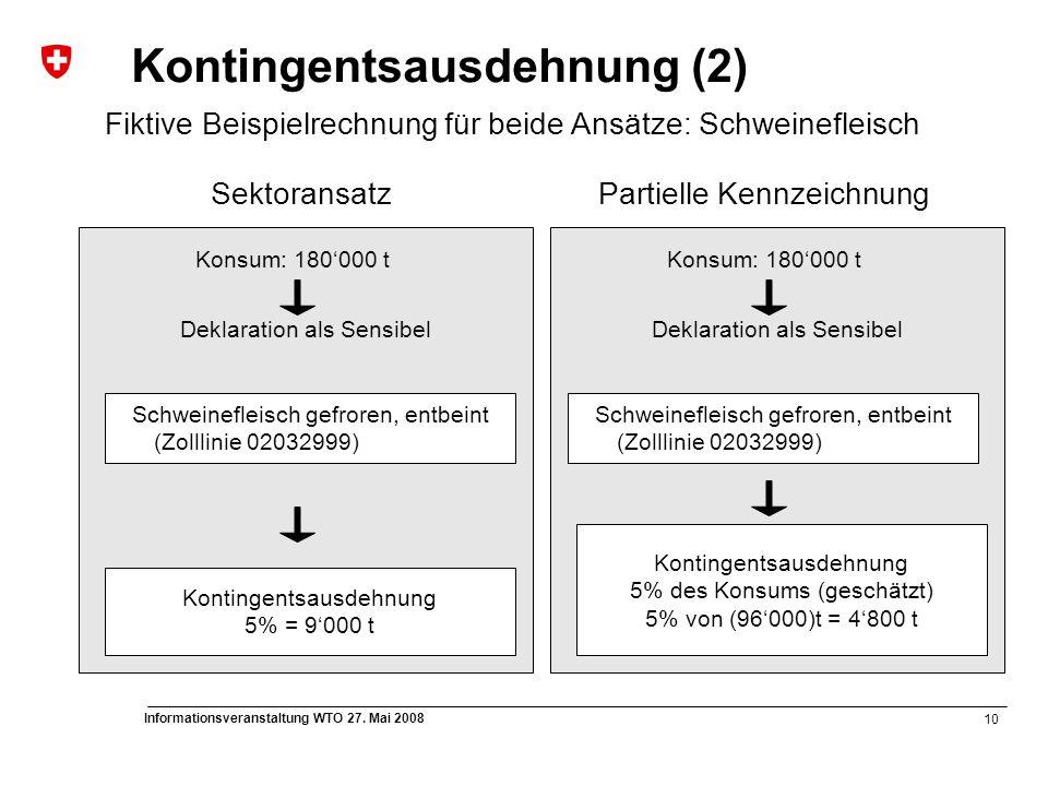 10 Informationsveranstaltung WTO 27. Mai 2008 Kontingentsausdehnung (2) Fiktive Beispielrechnung für beide Ansätze: Schweinefleisch SektoransatzPartie