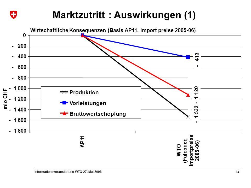 14 Informationsveranstaltung WTO 27. Mai 2008 - 1 532 - 413 - 1 120 - 1 800 - 1 600 - 1 400 - 1 200 - 1 000 - 800 - 600 - 400 - 200 0 AP11 WTO (Falcon