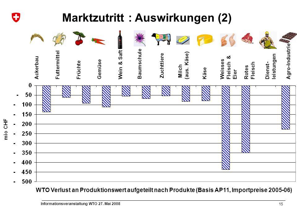15 Informationsveranstaltung WTO 27. Mai 2008 AckerbauFuttermittelFrüchteGemüseWein & Saft Baumschule Zuchttiere Milch (aus. Käse) Käse Weisses Fleisc