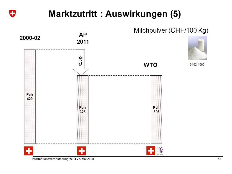 18 Informationsveranstaltung WTO 27. Mai 2008 Pch 326 Pch 326 WTO 0402.1000 AP 2011 Pch 429 2000-02 -24% Milchpulver (CHF/100 Kg) Marktzutritt : Auswi