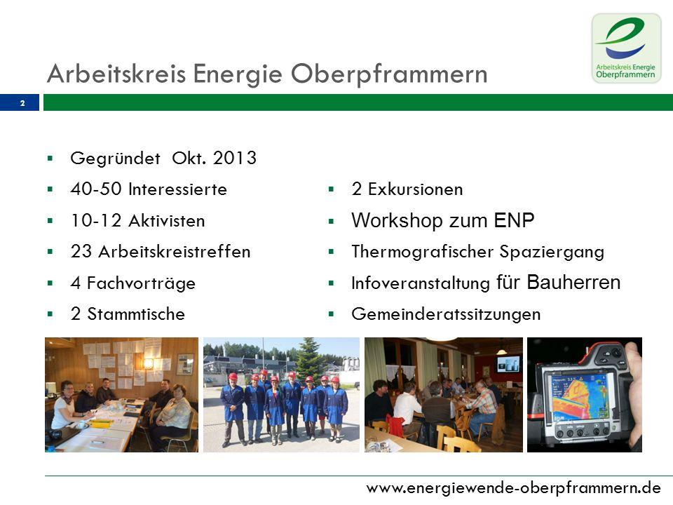 www.energiewende-oberpframmern.de  Projekte: 3 Rezeptsammelstelle / ApothekenbringdienstPV-Anlagen Edeka/Sportheim LED-Beleuchtung: ANSTOSS, Kirche, MZH-Stüberl, MZH (gefördert, in Arbeit) Arbeitskreis Energe Oberpframmern
