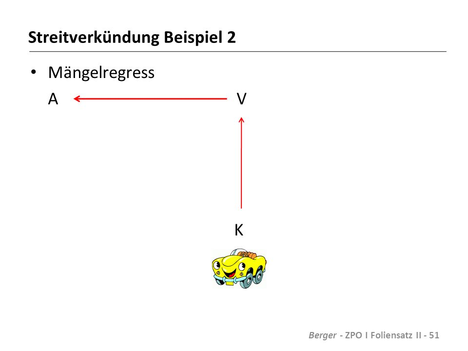 Streitverkündung Beispiel 2 Mängelregress A V K Berger - ZPO I Foliensatz II - 51
