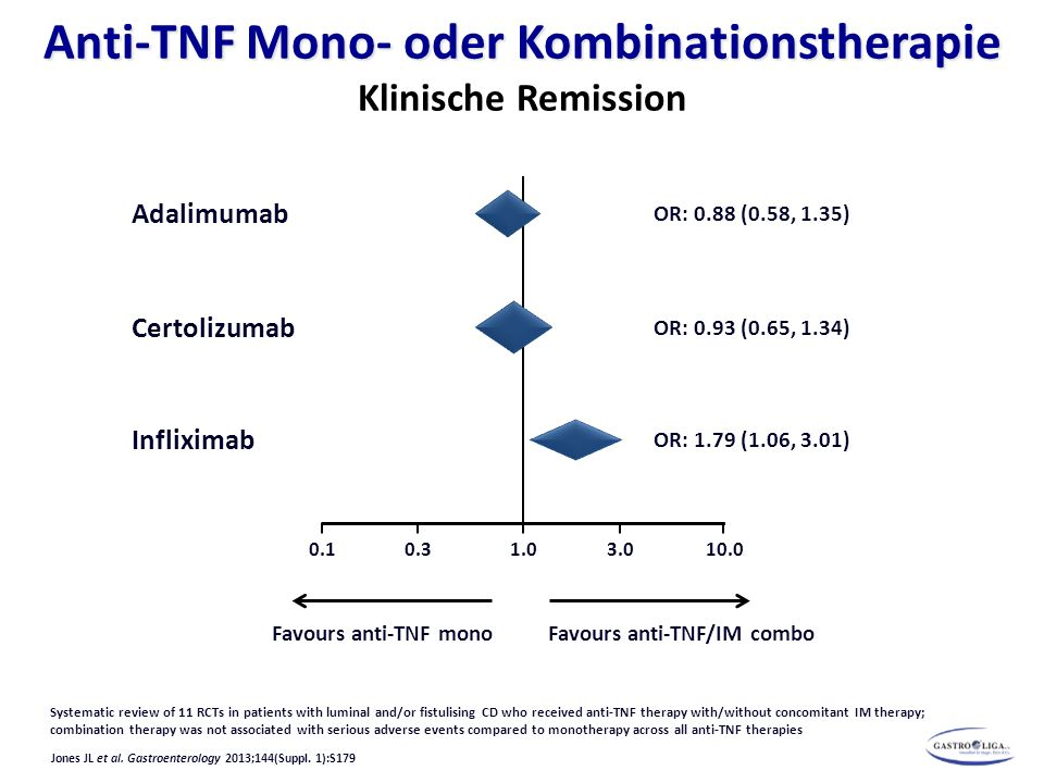 Jones JL et al. Gastroenterology 2013;144(Suppl. 1):S179 Anti-TNF Mono- oder Kombinationstherapie Anti-TNF Mono- oder Kombinationstherapie Klinische R