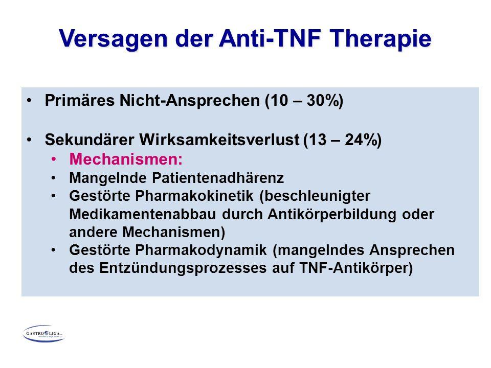 Primäres Nicht-Ansprechen (10 – 30%) Sekundärer Wirksamkeitsverlust (13 – 24%) Mechanismen: Mangelnde Patientenadhärenz Gestörte Pharmakokinetik (beschleunigter Medikamentenabbau durch Antikörperbildung oder andere Mechanismen) Gestörte Pharmakodynamik (mangelndes Ansprechen des Entzündungsprozesses auf TNF-Antikörper) Versagen der Anti-TNF Therapie
