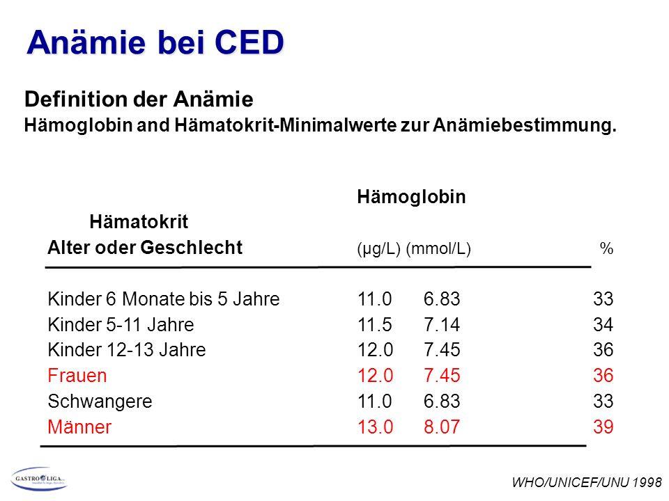 Anämie bei CED Definition der Anämie Hämoglobin and Hämatokrit-Minimalwerte zur Anämiebestimmung. Hämoglobin Hämatokrit Alter oder Geschlecht (µg/L) (