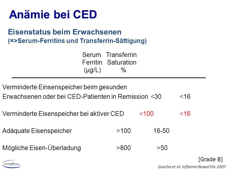 Anämie bei CED [Grade B] Eisenstatus beim Erwachsenen (=>Serum-Ferritins und Transferrin-Sättigung) Serum Transferrin Ferritin Saturation (µg/L) % Verminderte Einsenspeicher beim gesunden Erwachsenen oder bei CED-Patienten in Remission<30 <16 Verminderte Eisenspeicher bei aktiver CED<100 <16 Adäquate Eisenspeicher>100 16-50 Mögliche Eisen-Überladung>800 >50 Gasche et al.