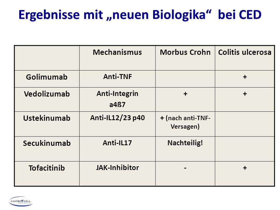 """Ergebnisse mit """"neuen Biologika bei CED MechanismusMorbus CrohnColitis ulcerosa Golimumab Anti-TNF+ Vedolizumab Anti-Integrin a4ß7 ++ Ustekinumab Anti-IL12/23 p40+ (nach anti-TNF- Versagen) Secukinumab Anti-IL17Nachteilig."""