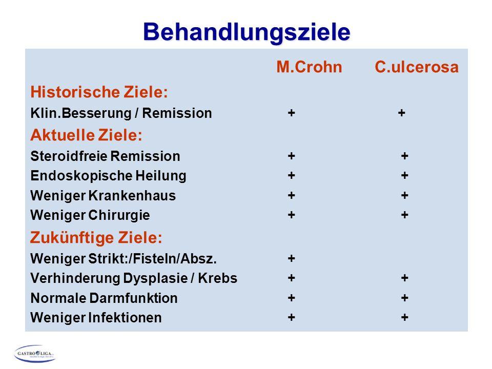 Behandlungsziele M.CrohnC.ulcerosa Historische Ziele: Klin.Besserung / Remission + + Aktuelle Ziele: Steroidfreie Remission + + Endoskopische Heilung