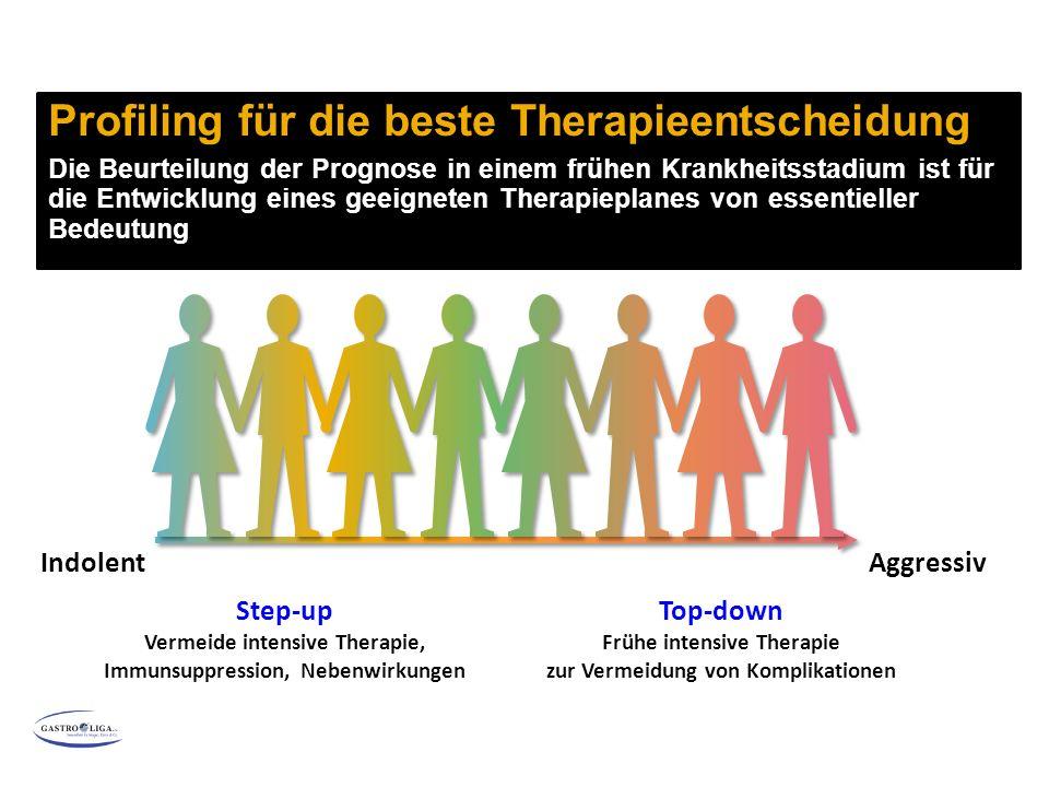 Profiling für die beste Therapieentscheidung Die Beurteilung der Prognose in einem frühen Krankheitsstadium ist für die Entwicklung eines geeigneten Therapieplanes von essentieller Bedeutung Indolent Aggressiv Step-up Vermeide intensive Therapie, Immunsuppression, Nebenwirkungen Top-down Frühe intensive Therapie zur Vermeidung von Komplikationen