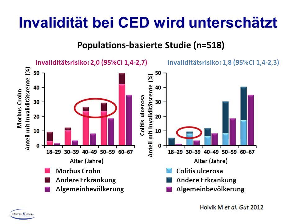 Invalidität bei CED wird unterschätzt Populations-basierte Studie (n=518) Invaliditätsrisiko: 2,0 (95%CI 1,4-2,7)Invaliditätsrisiko: 1,8 (95%CI 1,4-2,3) Morbus Crohn Anteil mit Invaliditätsrente (%) Colitis ulcerosa Anteil mit Invaliditätsrente (%) Alter (Jahre) Morbus Crohn Andere Erkrankung Algemeinbevölkerung Colitis ulcerosa Andere Erkrankung Algemeinbevölkerung