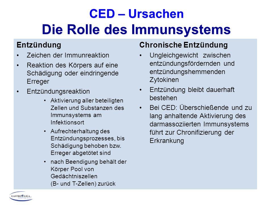 CED – Ursachen Die Rolle des Immunsystems Entzündung Zeichen der Immunreaktion Reaktion des Körpers auf eine Schädigung oder eindringende Erreger Entz