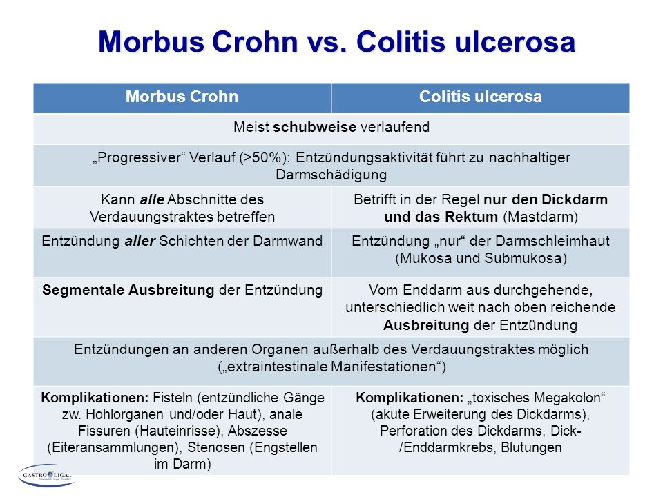 Morbus Crohn vs.Colitis ulcerosa Morbus Crohn vs.