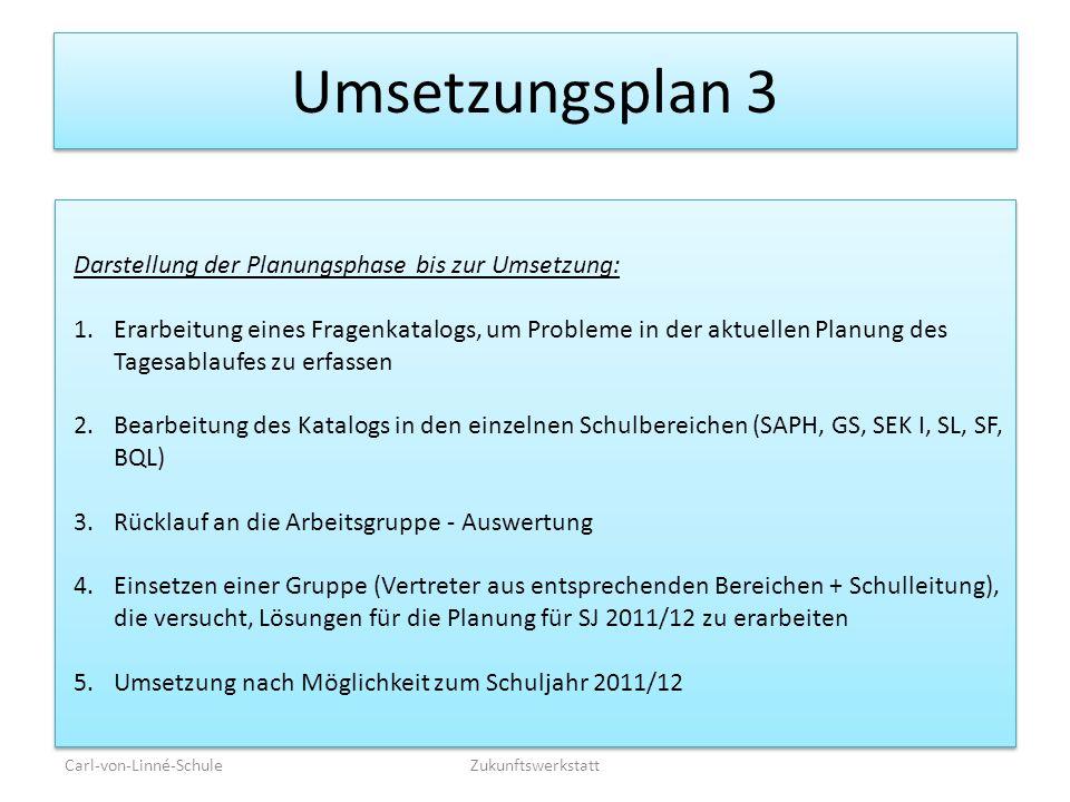 Umsetzungsplan 3 Carl-von-Linné-SchuleZukunftswerkstatt Darstellung der Planungsphase bis zur Umsetzung: 1.Erarbeitung eines Fragenkatalogs, um Proble