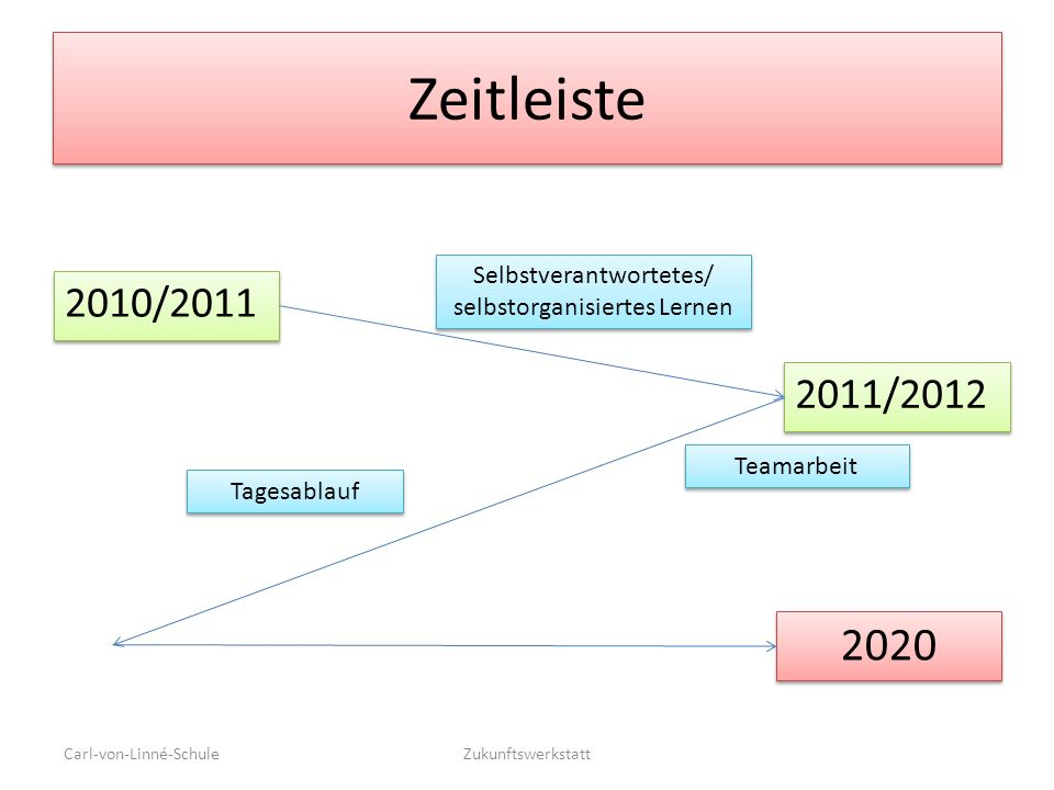 Zeitleiste 2010/2011 Carl-von-Linné-SchuleZukunftswerkstatt 2011/2012 2020 Selbstverantwortetes/ selbstorganisiertes Lernen Tagesablauf Teamarbeit