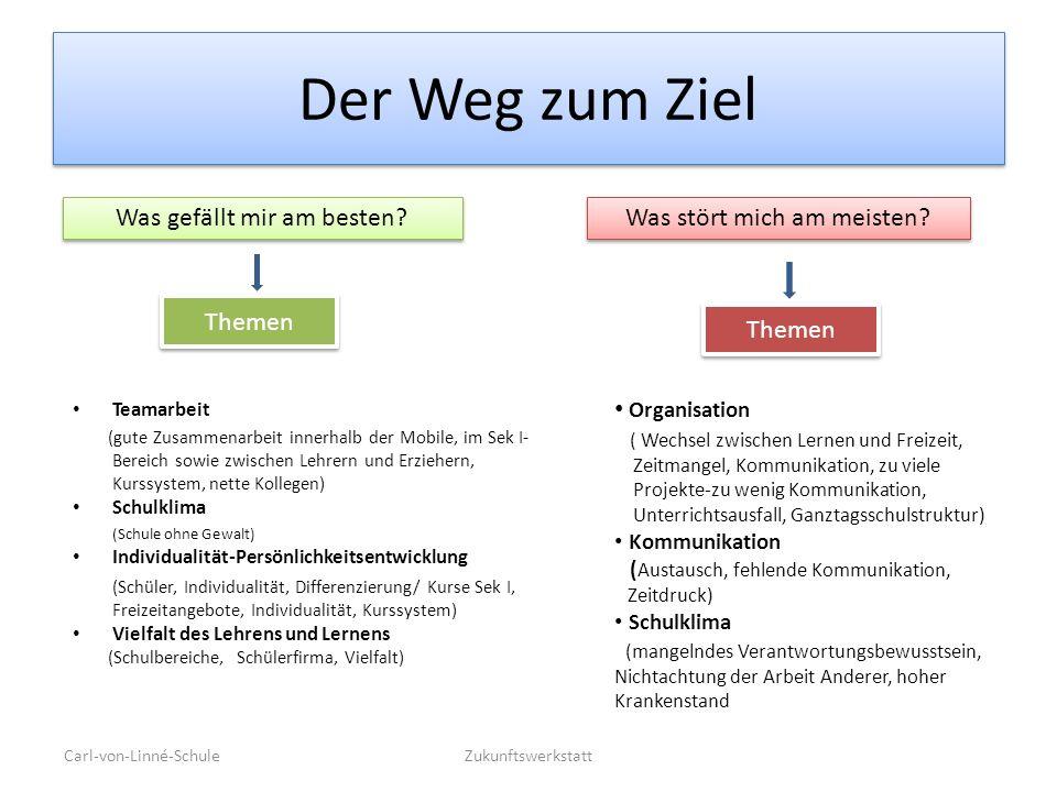 Der Weg zum Ziel Teamarbeit (gute Zusammenarbeit innerhalb der Mobile, im Sek I- Bereich sowie zwischen Lehrern und Erziehern, Kurssystem, nette Kolle
