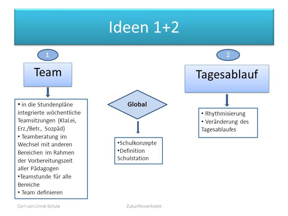 Ideen 1+2 Team Zukunftswerkstatt Tagesablauf Global in die Stundenpläne integrierte wöchentliche Teamsitzungen (KlaLei, Erz./Betr., Sozpäd) Teamberatu