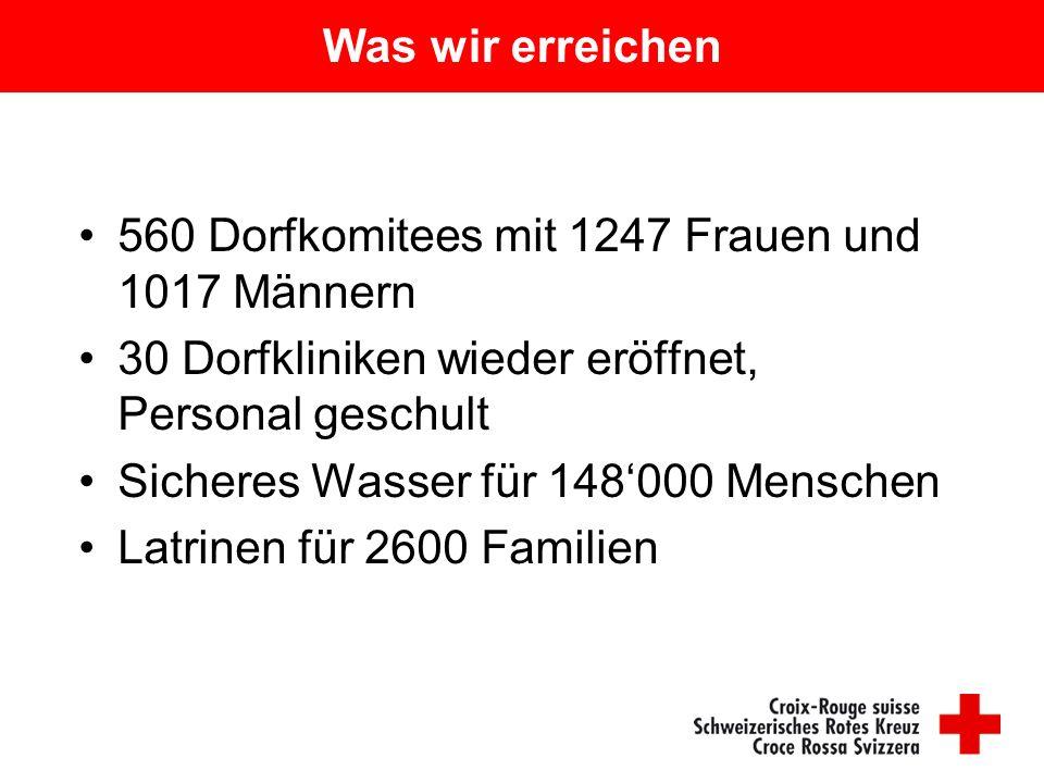 Was wir erreichen 560 Dorfkomitees mit 1247 Frauen und 1017 Männern 30 Dorfkliniken wieder eröffnet, Personal geschult Sicheres Wasser für 148'000 Men
