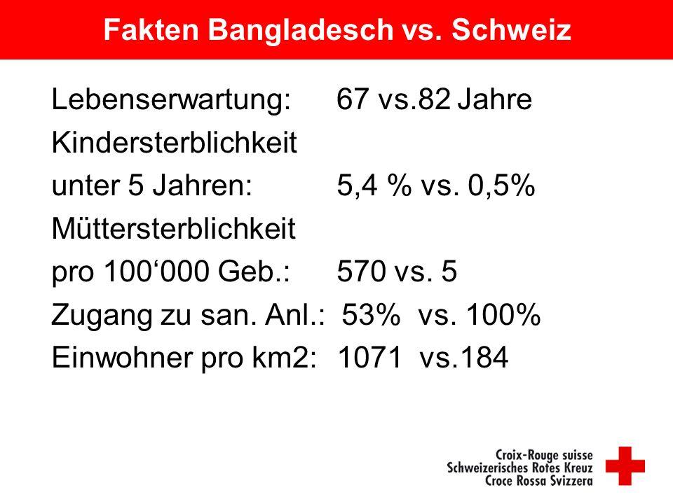 Fakten Bangladesch vs. Schweiz Lebenserwartung: 67 vs.82 Jahre Kindersterblichkeit unter 5 Jahren: 5,4 % vs. 0,5% Müttersterblichkeit pro 100'000 Geb.