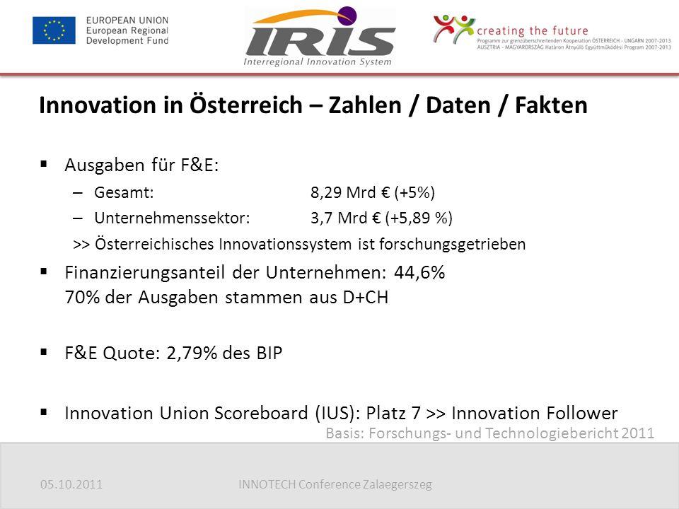 05.10.2011INNOTECH Conference Zalaegerszeg Innovation in Österreich – Zahlen / Daten / Fakten  Ausgaben für F&E: – Gesamt: 8,29 Mrd € (+5%) – Unternehmenssektor: 3,7 Mrd € (+5,89 %) >> Österreichisches Innovationssystem ist forschungsgetrieben  Finanzierungsanteil der Unternehmen: 44,6% 70% der Ausgaben stammen aus D+CH  F&E Quote: 2,79% des BIP  Innovation Union Scoreboard (IUS): Platz 7 >> Innovation Follower Basis: Forschungs- und Technologiebericht 2011
