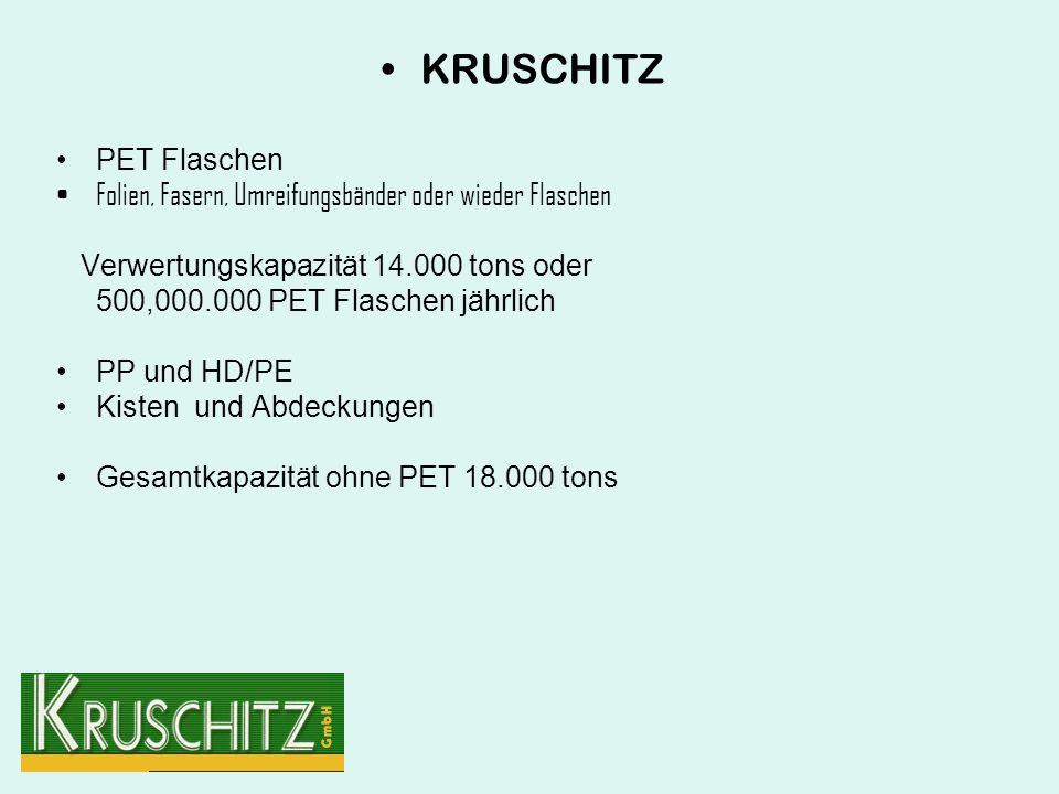 KRUSCHITZ PET Flaschen Folien, Fasern, Umreifungsbänder oder wieder Flaschen Verwertungskapazität 14.000 tons oder 500,000.000 PET Flaschen jährlich PP und HD/PE Kisten und Abdeckungen Gesamtkapazität ohne PET 18.000 tons