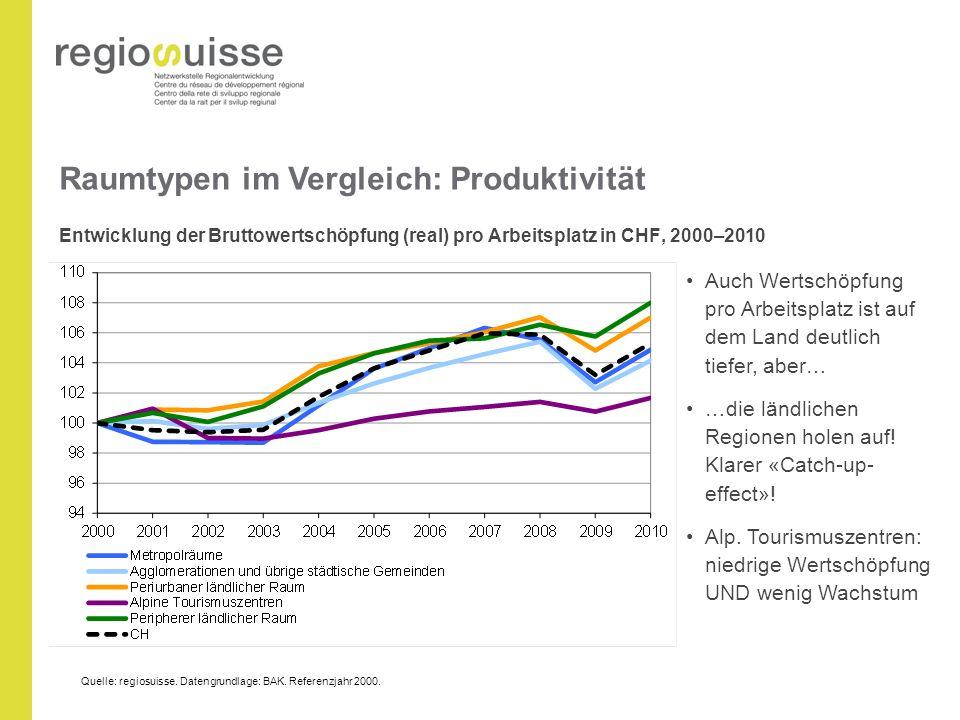 Raumtypen im Vergleich: Produktivität Entwicklung der Bruttowertschöpfung (real) pro Arbeitsplatz in CHF, 2000–2010 Auch Wertschöpfung pro Arbeitsplatz ist auf dem Land deutlich tiefer, aber… …die ländlichen Regionen holen auf.