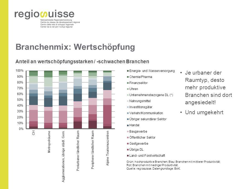 Branchenmix: Wertschöpfung Anteil an wertschöpfungsstarken / -schwachen Branchen Grün: hochproduktive Branchen; Blau: Branchen mit mittlerer Produktivität; Rot: Branchen mit niedriger Produktivität.