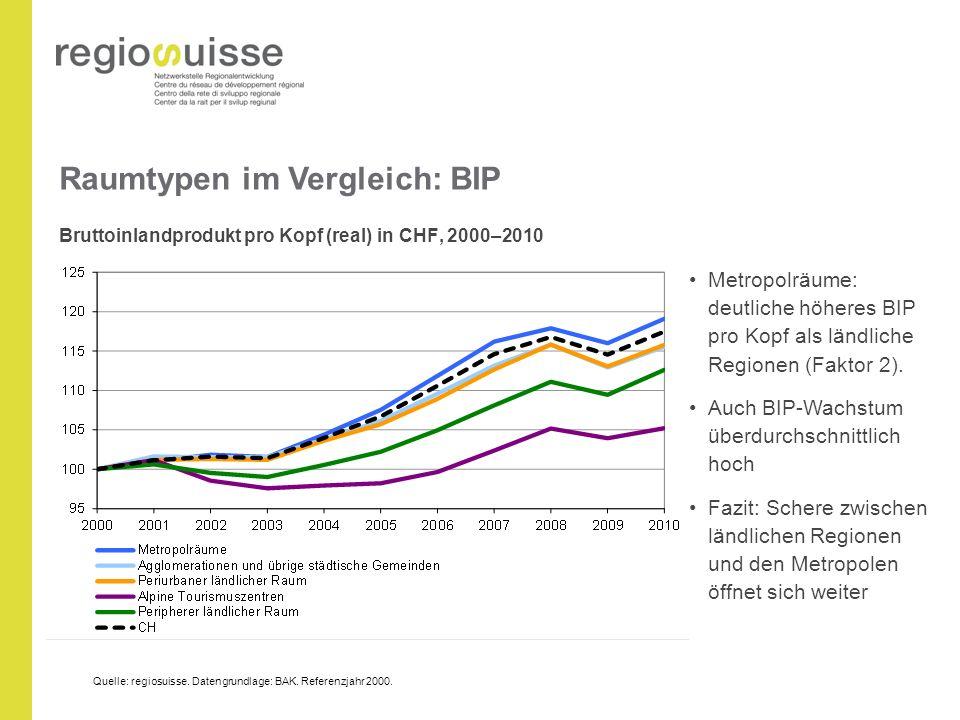 Raumtypen im Vergleich: BIP Bruttoinlandprodukt pro Kopf (real) in CHF, 2000–2010 Metropolräume: deutliche höheres BIP pro Kopf als ländliche Regionen (Faktor 2).